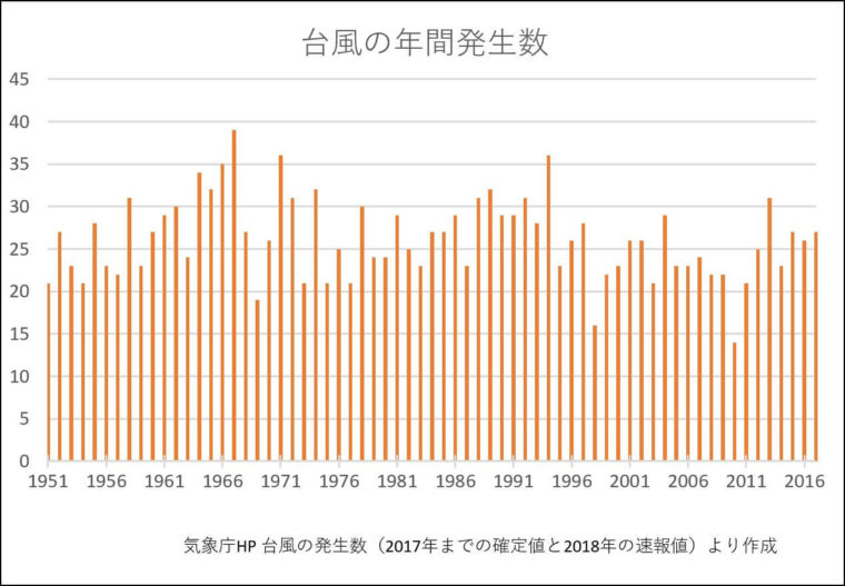 台風発生数 気象庁HP 台風の発生数(2017年までの確定値と2018年の速報値)より作成